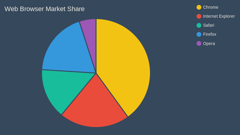 Web Browser Market Share (pie chart)