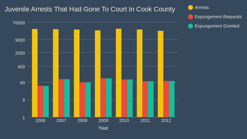 juvenile arrests that had gone to court in Cook County (bar chart)