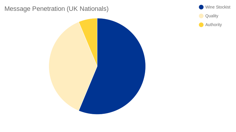 Message Penetration again (pie chart)