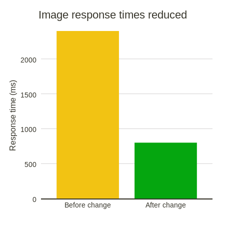 Image response times reduced (bar chart)