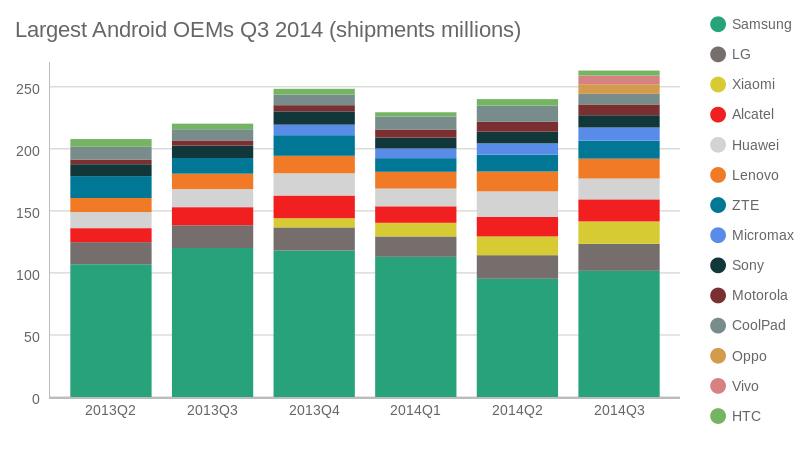 Largest Android OEMs Q3 2014 (bar chart)