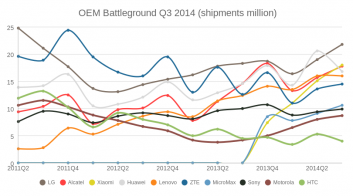 OEM Battleground Q3 2014 (shipments)
