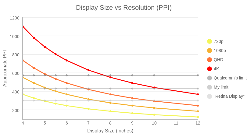 Display Size vs Resolution (PPI) (line chart)