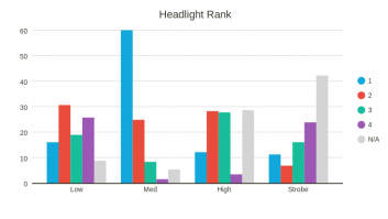 Headlight Rank