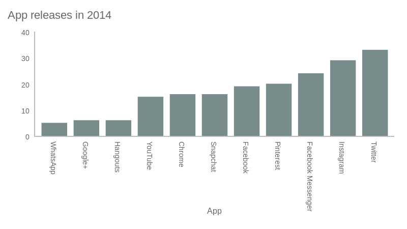 App releases in 2014 (bar chart)
