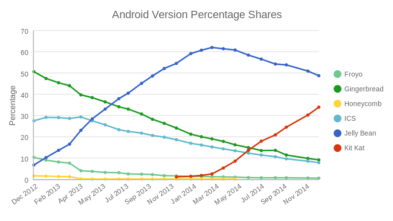 Android Version Installation Shares (line chart)