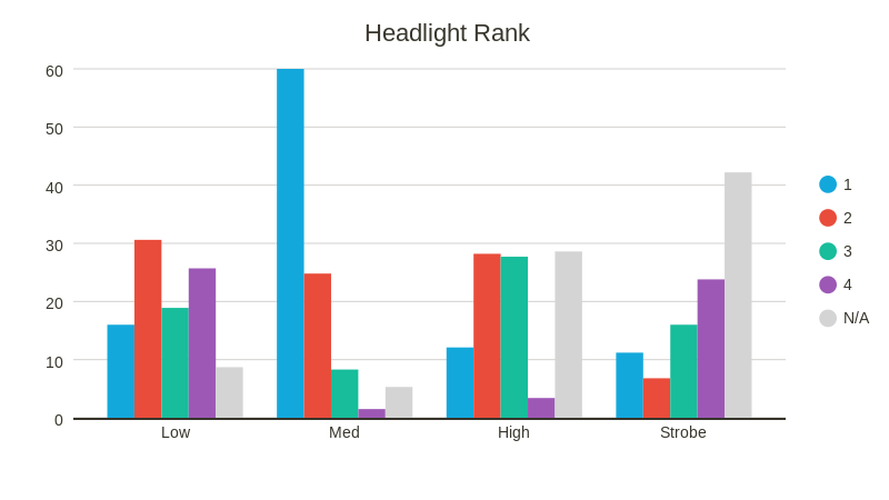 Taillight Rank (bar chart)