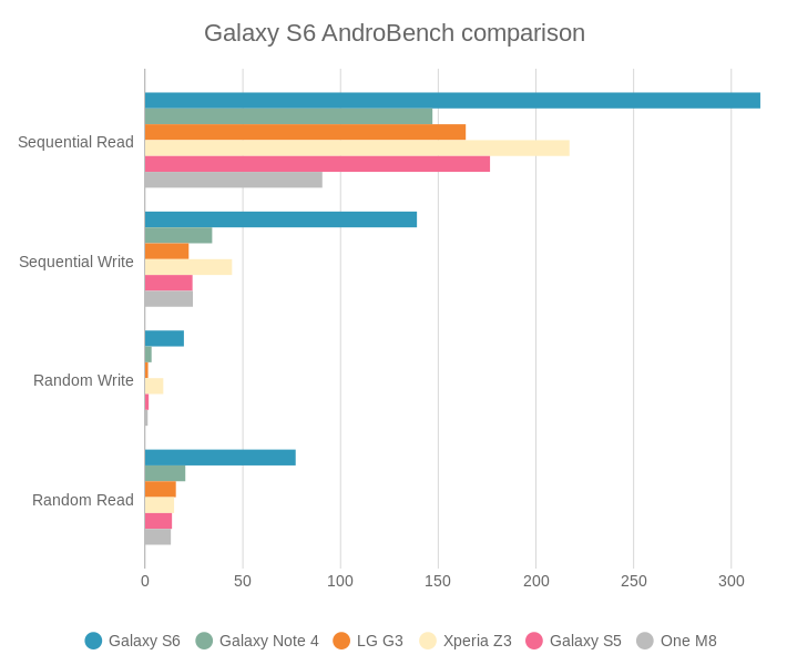 Galaxy S6 AndroBench comparison (bar chart)
