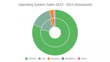 Operating System Sales 2014