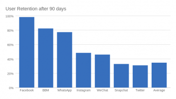 User Retention after 90 days