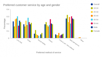 Preferred customer service by age and gender
