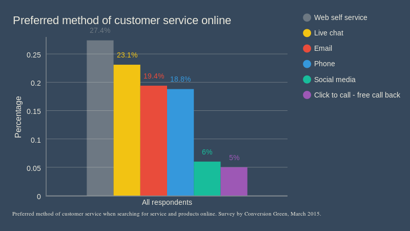 Preferred customer service flipped (all) (bar chart)