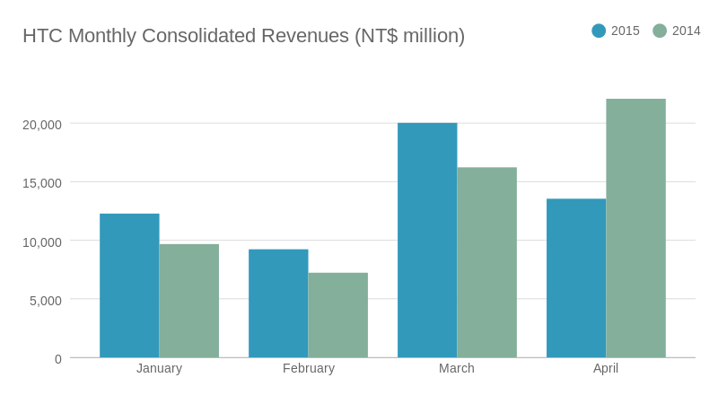HTC April 2015 revenue (bar chart)