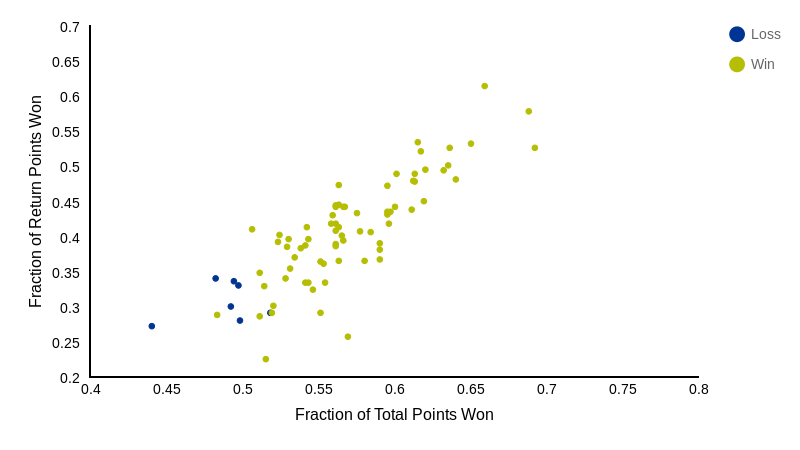 Fraction of Points Won (scatter chart)