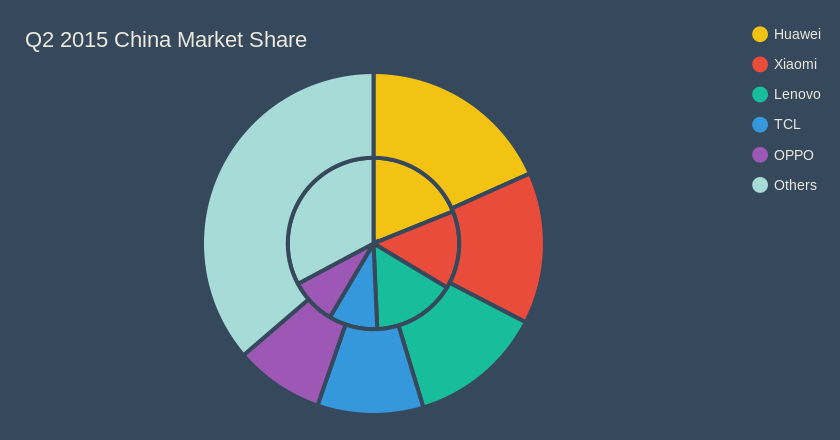 Q2 2015 China Market Share (pie chart)