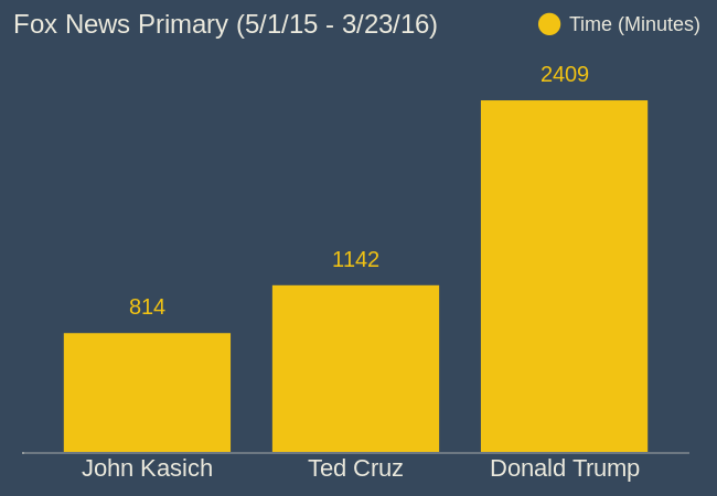 Fox News Primary (5/1/15 - 12/15/15) (bar chart)