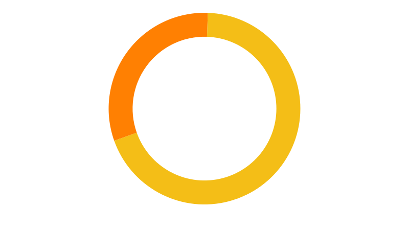 Repartition_temp (pie chart)