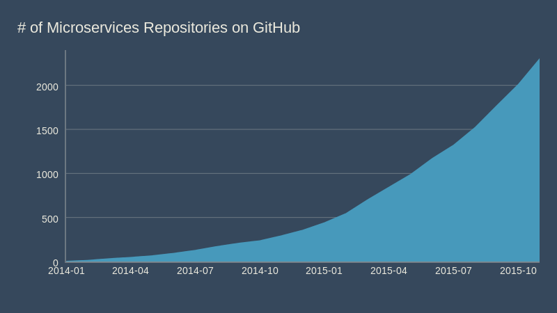 # of Microservices Repositories on GitHub (area chart)