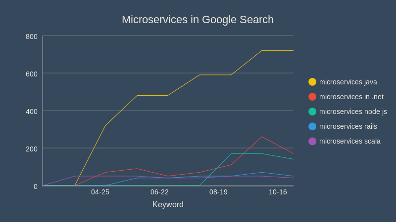 Microservices in Google Search (line chart)