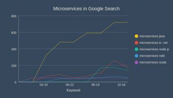 Microservices in Google Search