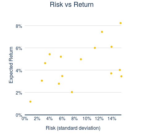 Risk vs Return (scatter chart)