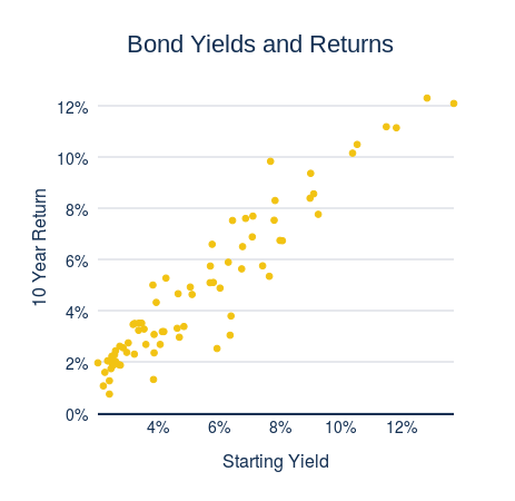 Bond Yields and Returns (scatter chart)