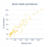 Bond Yields and Returns