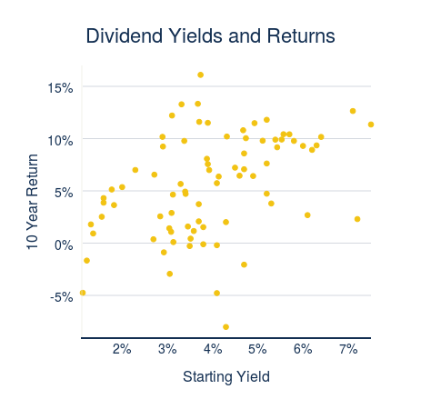 Dividend Yields and Returns (scatter chart)