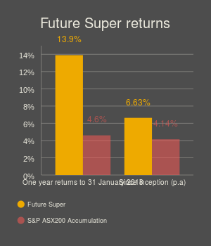 MOBILE FS fund returns (bar chart)