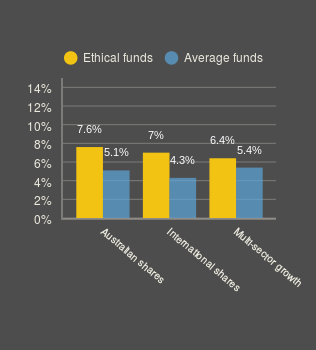 MOBILE FS ethical comparison (bar chart)