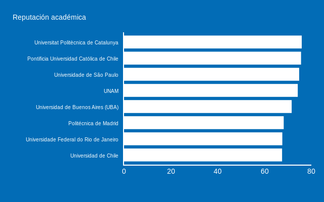 AD_Reputación (bar chart)