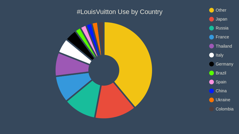 #LouisVuitton Use by Country (pie chart)
