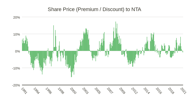 NTA/Price (bar chart)