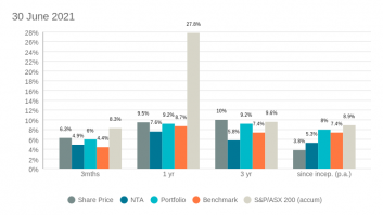 AGLI portfolio performance v benchmark