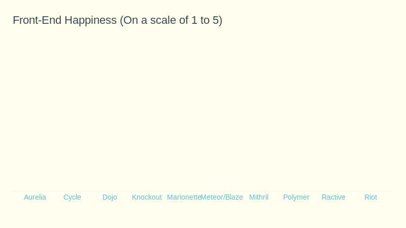 Front-end Happiness (bar chart)