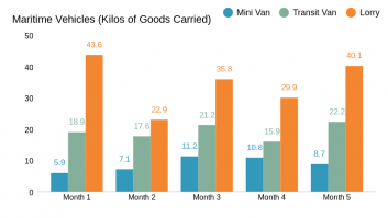 Maritime Vehicles (Kilos of Goods Carried)