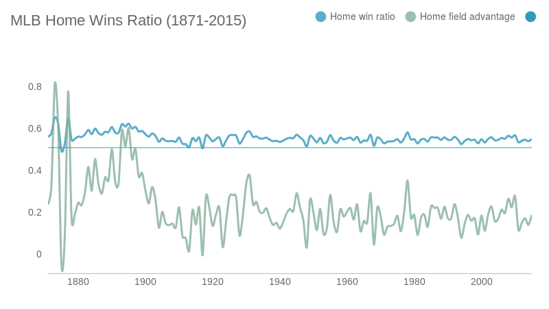 MLB Home Wins Ratio (1871-2015) (line chart)