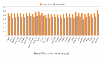 Team Wins (Home vs All)