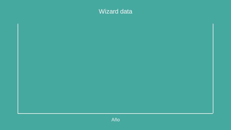 Wizard data (bar chart)