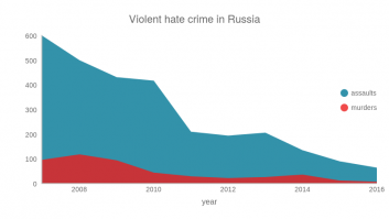 Violent hate crime in Russia