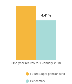 FS pension returns_light MOB (bar chart)