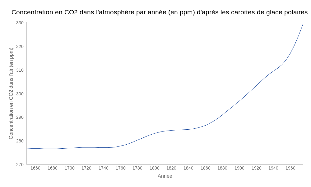 CO2ppm (line chart)