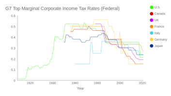 G7 Top Marginal Corporate Tax Rates