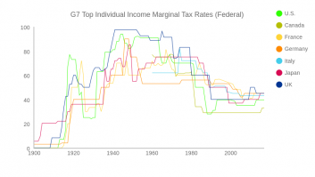G7 Top Individual Income Marginal Tax Rates (Federal)