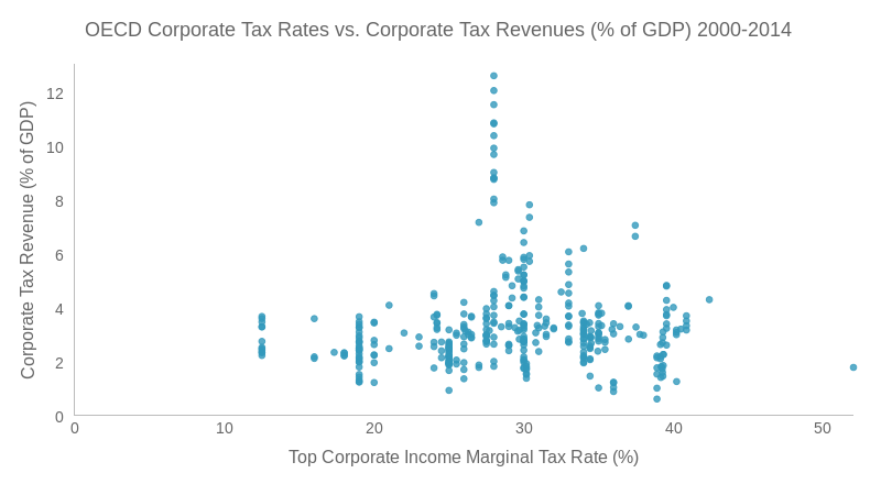 OECD Corporate Income Top Marginal Tax Rates versus Corporate Tax Revenues (% of GDP) 2000-2014 (scatter chart)