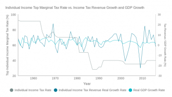 Individual Income Top Marginal Tax Rate vs. Income Tax Rev and GDP Growth