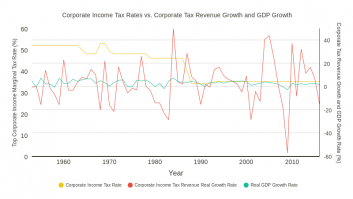 Corporate Income Tax Rates vs. Corporate Tax Revenue Growth and GDP Growth