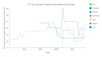G7 Historical Long-term Capital Gains Tax Rates