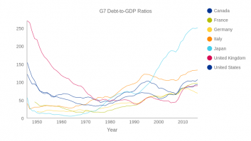 G7 Debt-to-GDP Ratios