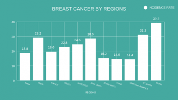 BREAST CANCER BY REGIONS